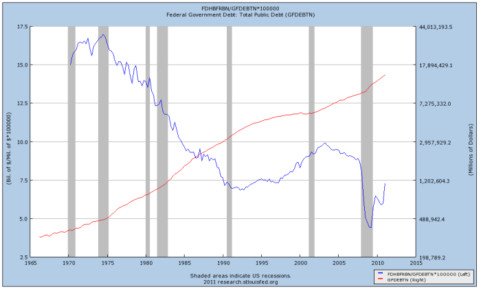 Federal debt held by the Federal Reserve as a percentage